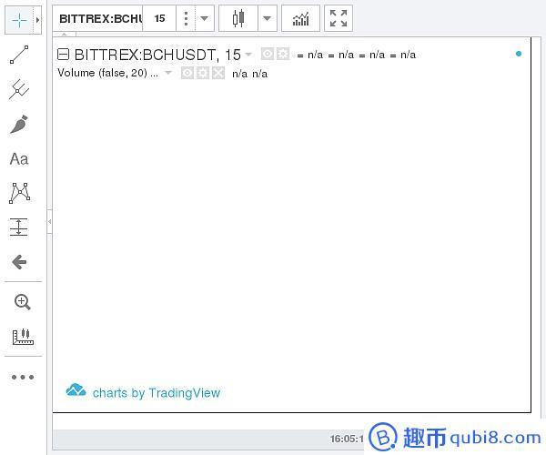 (Bittrex 比特币现金价格示意图 图片来源:趣币网)