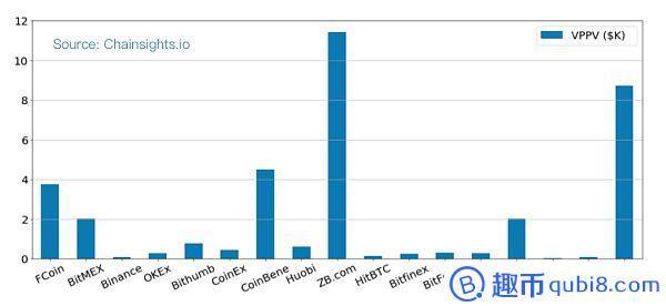 交易量造假可能性ZB、币蛋、FCoin居前三,币安最真实