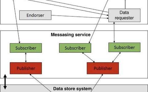 基于区块链的物联网安全案例-4