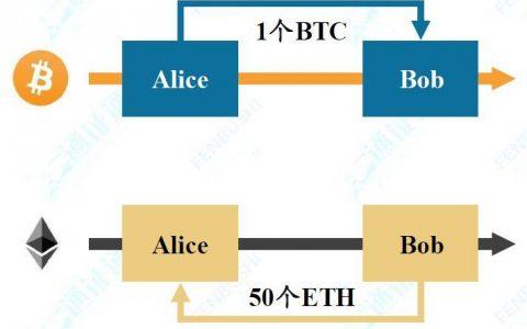 跨链:打破孤岛,万链互联——区块链技术引卷之七